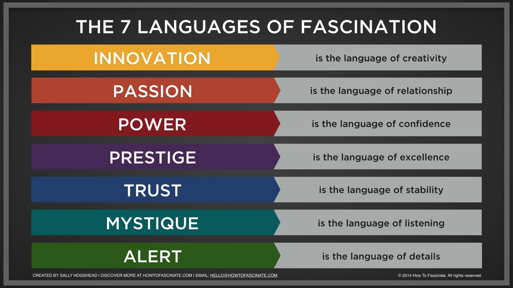 7 languages of fascination